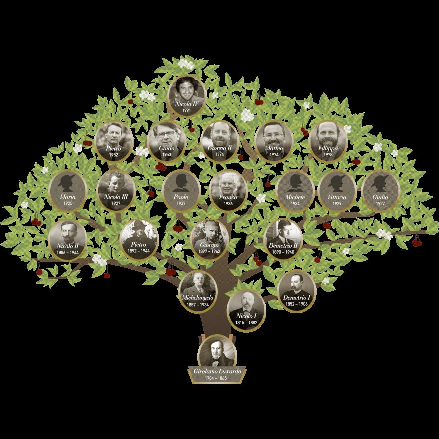 The Luxardo family image